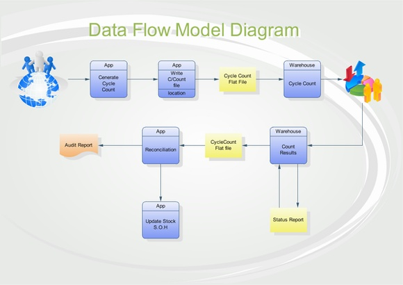 DataFlowDiagram_full