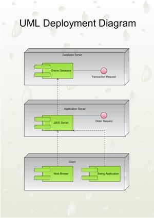 UML-Deployment_full