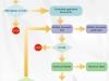 Process Flowchart Full