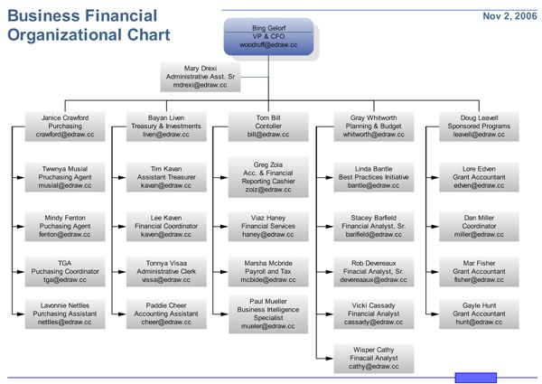 Financial-Org-Chart-Full